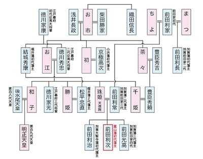 前田家家系図